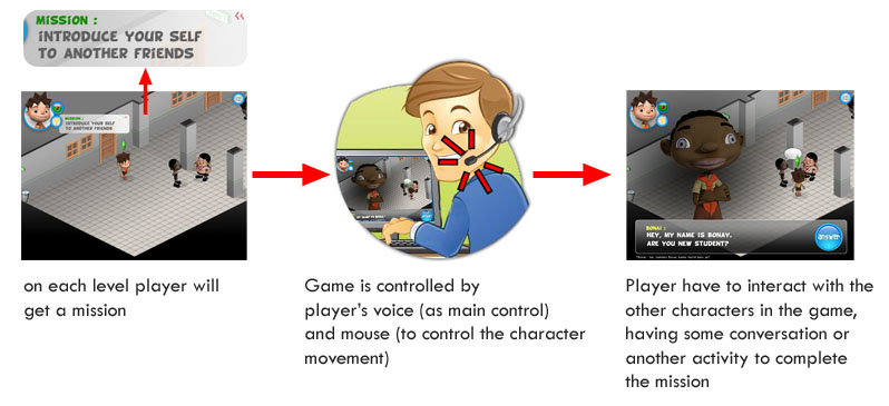 game-system-using voice input